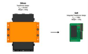 德州仪器:GaN技术让电源尺寸减半、功率翻番
