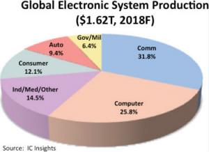 汽车电子年增7%,明年市场规模将达1620亿美元