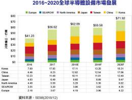 SEMI:2019~2020半导体设备市场先冷后热