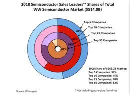 IC Insights最新报告:顶级半导体供应商将垄断市场