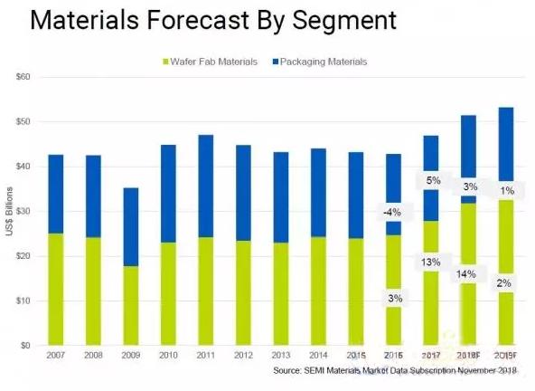 韩媒预测,全球半导体材料市场今年将增长2%