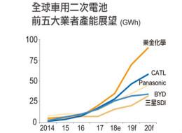 电动车风潮急拉供需升温 二次电池推动工业4.0向前行