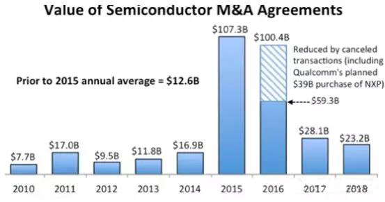 IC Insights:2018半导体并购金额仅为232亿美元,创近四年新低