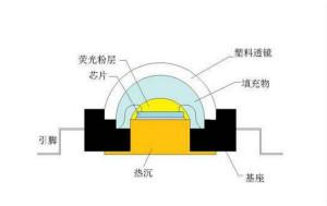 功率型LED封装技术或将促进LED行业出现改革