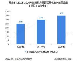 中国富锂锰基正极材料动力电池行业发展概况和市场前景