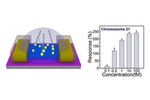 北京大学研发出可用于筛查唐氏综合症的新型生物传感器