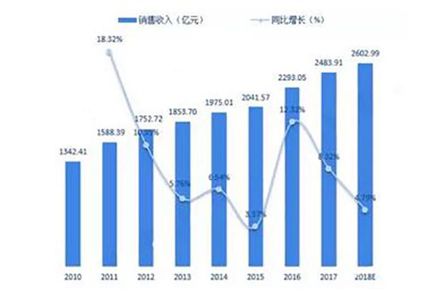 中国连接器行业持续增长
