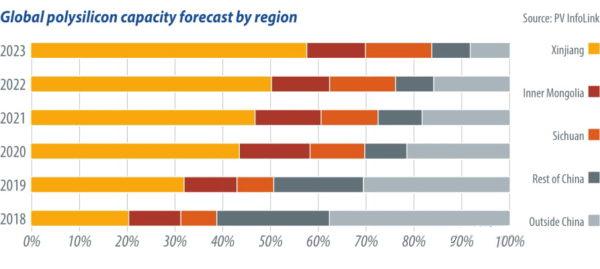 多晶硅产能逐步向中国西北部转移 产能集中度进一步提高