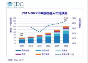 2018-2022中国机器人市场预测数据