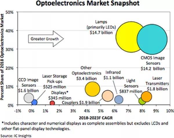 IC以外的大型半导体市场分析