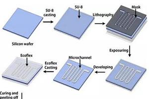 柔性传感器研究最新进展:590%拉伸、270度扭转、180度弯曲依然正常工作