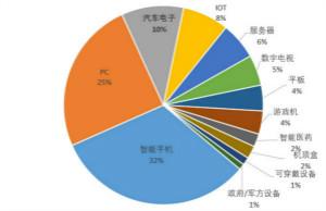 全球半导体产业链分析及资产配置建议