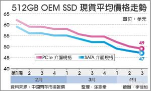 NAND Flash价格雪崩 带衰SSD