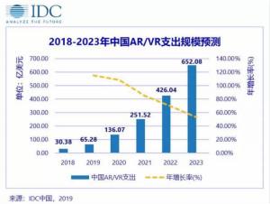 IDC全球增强与虚拟现实支出指南发布,中国AR/VR市场5年CAGR将达到84.6%