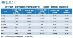 2019年一季度中国可穿戴设备市场出货量为1950万台
