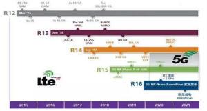 即将大爆发,5G技术挑战及趋势分析!