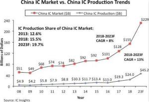 中国半导体在5-10年内不可能自给自足 本土国产率只有4.2%