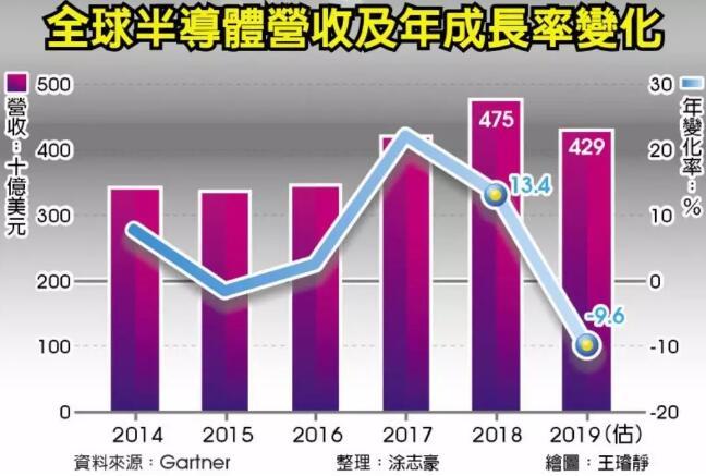 Gartner預測︰今年半導體產值 十年來最大減幅