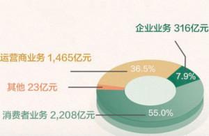 華為上半年收入同比增23.2% 梁華:越是打壓越充滿干勁
