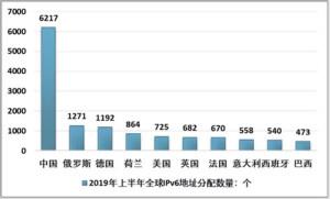 2019上半年中國IPv6市場現狀及前景分析