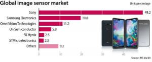 三组数据看懂CMOS图像传感器市场