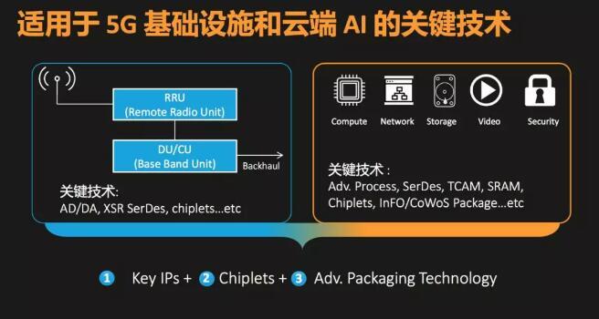 聯發科徐敬全:ASIC芯片從7nm向N5/N6制程邁進,全力搶占5G和AI等市場