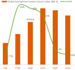 智能手机传感器市场2020年会标配三摄,产能紧张