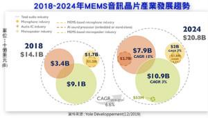 2024年音頻關鍵零組件產業規模將達208億美元