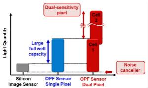 下一代CMOS圖像傳感器猜測