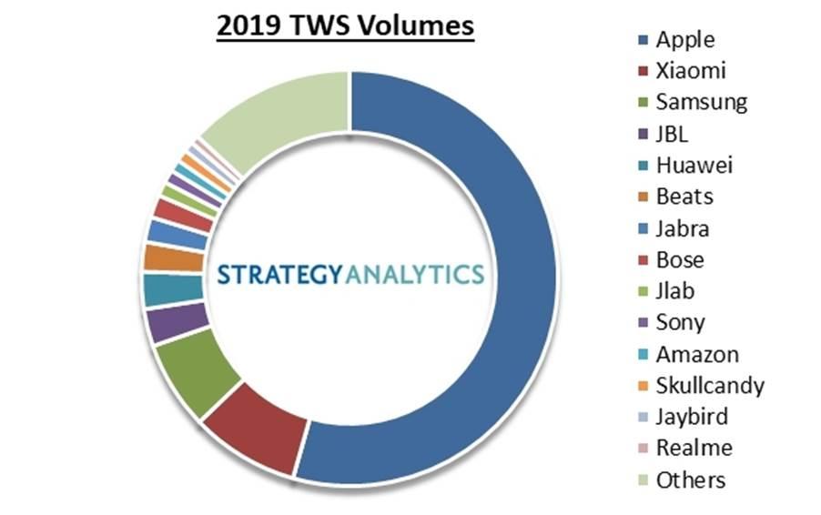 Strategy Analytics:Apple AirPods和完ω全无线蓝牙耳机的销量猛增
