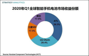 2020年Q1全球智能手机电池市场收益15亿美元,ATL引领市场