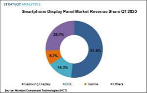 OLED面板需求增长, 三星独占2020年Q1全球手机屏幕过半份额