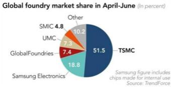 2020年二季度全球晶圆代工市场:台积电占比过半,中芯国际排名第五!