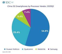 IDC公布中国市场5G SoC份额:华为麒麟芯片占比高达54.8%