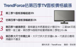 电视面板 Q4有望续涨10%