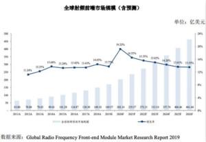 射频行业的竞争现状