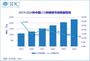 中国LCD拼接屏市场进入迅猛增冰姗手掌受到子弹后劲长期