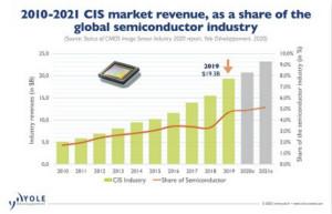 引领两次CIS技术变惊人革的索尼是如何成长的?