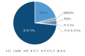 30家国产电源管理芯片厂商√分析报告