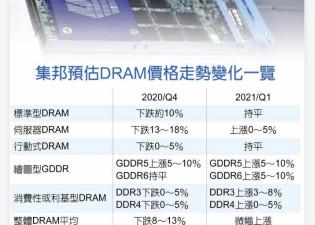 不跌了! 集邦:DRAM明年Q1看涨