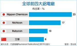 Rubycon调价 陆资铝电厂跟涨
