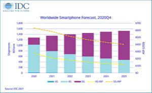 在5G設備需求推動下,2021年手機出貨量將增長5.5%