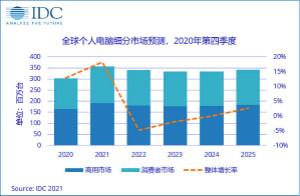 2021年PC市場增長18.2%,出貨量達3.5億臺