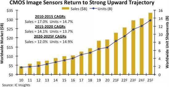 ICinsights:CMOS图像传感器2021年销售将创新高