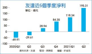 友達Q2大賺近200億元 創13年單季新高