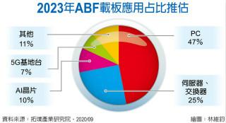 价格大涨50%!这一关键物料持续缺货,台湾及日韩大厂急砸百亿扩产!