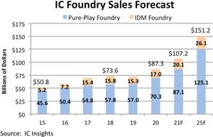 2021年全球晶圆代工市场将达1072亿美元,同比增长23%