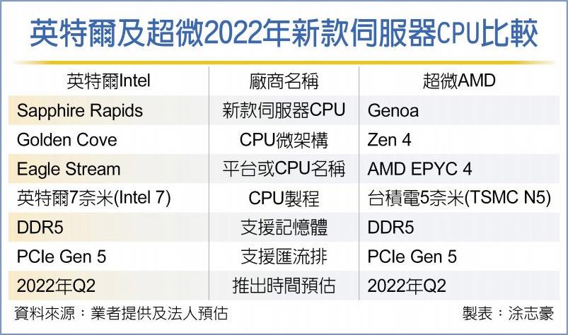 BMC晶片 未来一年恐缺货
