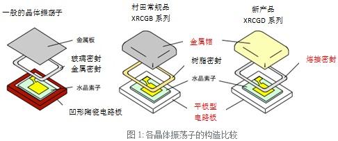 Murata发布无线通信设备用晶体振荡子XRCGD系列