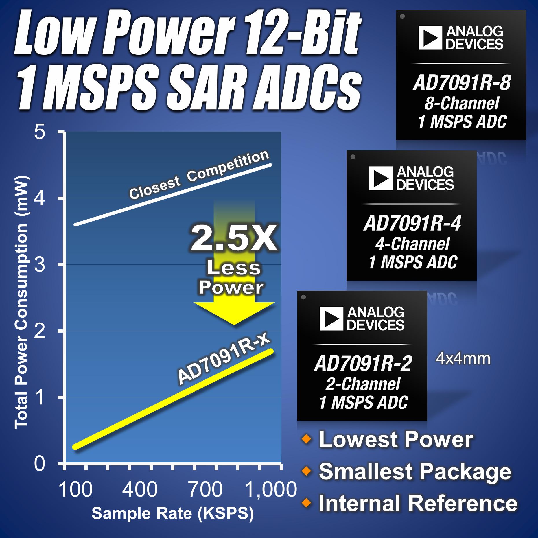 ADI推出三款超多通道ADC